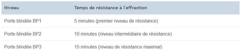 Classes de résistance